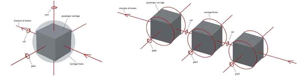 Articulated-Funiculator-The-Sky-Subway-Figure-3