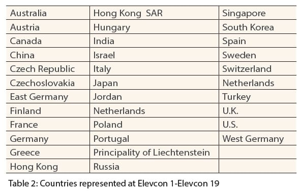 The-Evolution-Of-Elevcon-Table-2