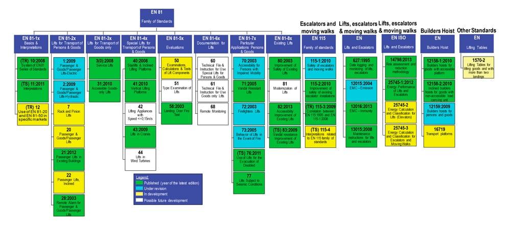 Impact-of-EN-81-20-and-EN-81-50-Standards-Table-3