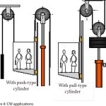Elevator-Efficiency-Is-It-All-About-Energy-Consumption-of-the-Elevator-Figure-4