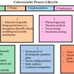 Cybersecurity-Best-Practices-Figure-2
