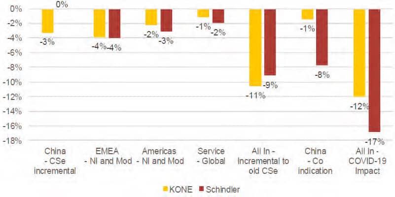 Data-From-Global-Elevators-&-Escalators-Figure-1