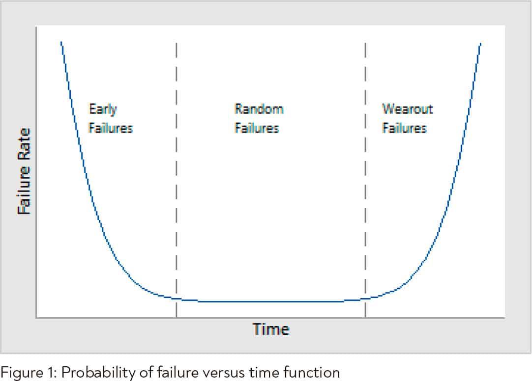 Reducing-Risk-Figure-1