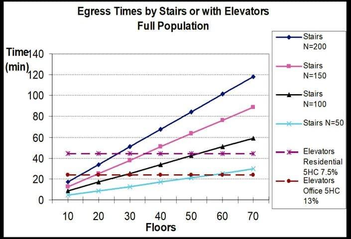 Response-to-Voluntary-Egress-Elevators