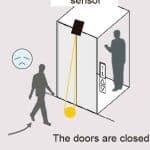 Door-Safety-Function-for-Elevators-Using-Video-Analysis-Figure-1