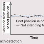 Door-Safety-Function-for-Elevators-Using-Video-Analysis-Figure-11