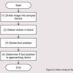 Door-Safety-Function-for-Elevators-Using-Video-Analysis-Figure-6