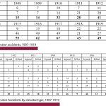 Elevator-Accidents-1870-1920-Statistics-Table10-11