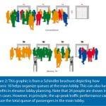 Harmonized-Elevator-Dispatching-and-Passenger-Interfaces-Figure-2