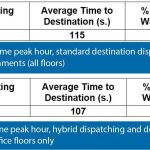 Harmonized-Elevator-Dispatching-and-Passenger-Interfaces-Table-1
