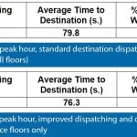 Harmonized-Elevator-Dispatching-and-Passenger-Interfaces-Table-3