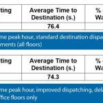 Harmonized-Elevator-Dispatching-and-Passenger-Interfaces-Table-4