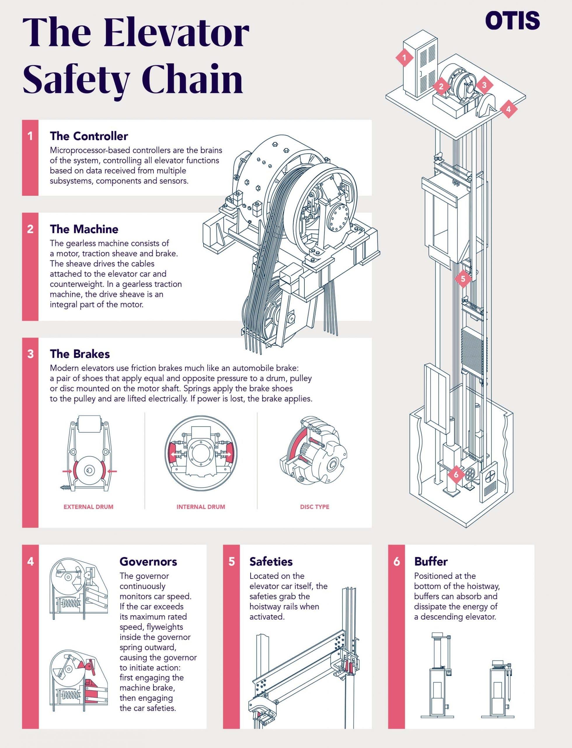 Safety-Chain
