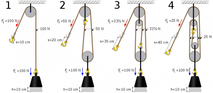 Elevator Pullys and Couinterweights