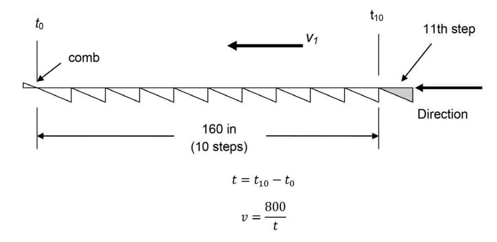 Alternative-Testing-for-Escalators-and-Moving-Walks-05-2018-Figure-1