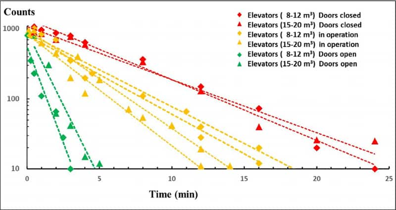 Keeping Elevators Safe From Infections - Figure 1