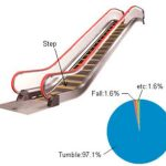 The-Escalators-with-the-Buffer-Material-as-the-Step-Tip-Part-05-2018-Figure-1