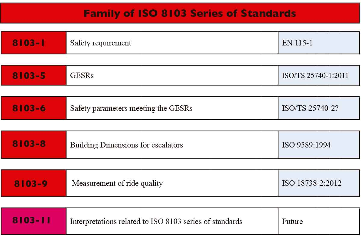 The-World-of-International-Standards-Table-4