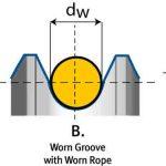 Cutting-Rope-Costs-Figure-1