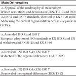 Development-of-the-ISO-Prescriptive-Elevator-Code-Table-1