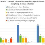 Efficiency-of-Lift-Maintenance-Enhanced-by-Digitalizing-Data-Table-3-1