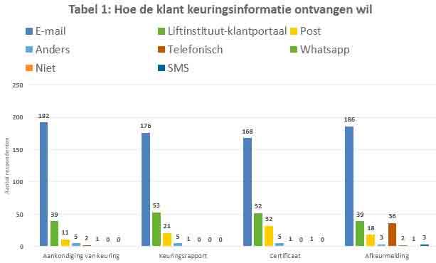 Efficiency-of-Lift-Maintenance-Enhanced-by-Digitalizing-Data