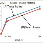 Evaluation-of-the-Escalator-Truss-Subjected-to-Forced-Displacement-for-Seismic-Design-Figure-5