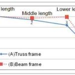 Evaluation-of-the-Escalator-Truss-Subjected-to-Forced-Displacement-for-Seismic-Design-Figure-8