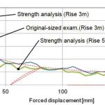 Evaluation-of-the-Escalator-Truss-Subjected-to-Forced-Displacement-for-Seismic-Design-Figure-9