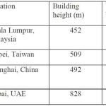 Exploring-the-Concept-of-Using-Lifts-to-Assist-the-Evacuation-of-Very-Tall-Buildings-Table-1