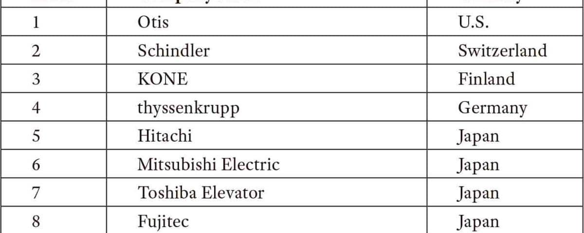 Global-Top-Ten-Elevator-Companies