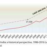 Indian-Elevator-Market-on-the-Fast-Track-Figure-2
