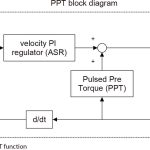 Jerk-Free-Takeoff-With-Pulsed-Pre-Torque-Drive-Software-Figure-1