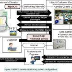 New-Infrastructure-of-Elevator-Remote-Monitoring-System-and-Expansion-of-Services-Figure-1