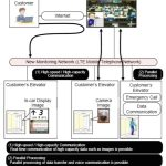 New-Infrastructure-of-Elevator-Remote-Monitoring-System-and-Expansion-of-Services-Figure-2