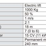 One-Way-Energy-Recovery-System-for-Lifts-Table-2