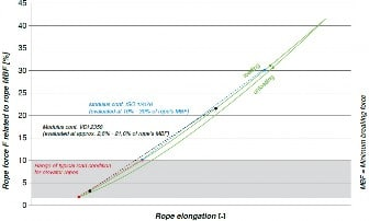 Traction Elevators A Comparative Study on Wire Rope Stretch