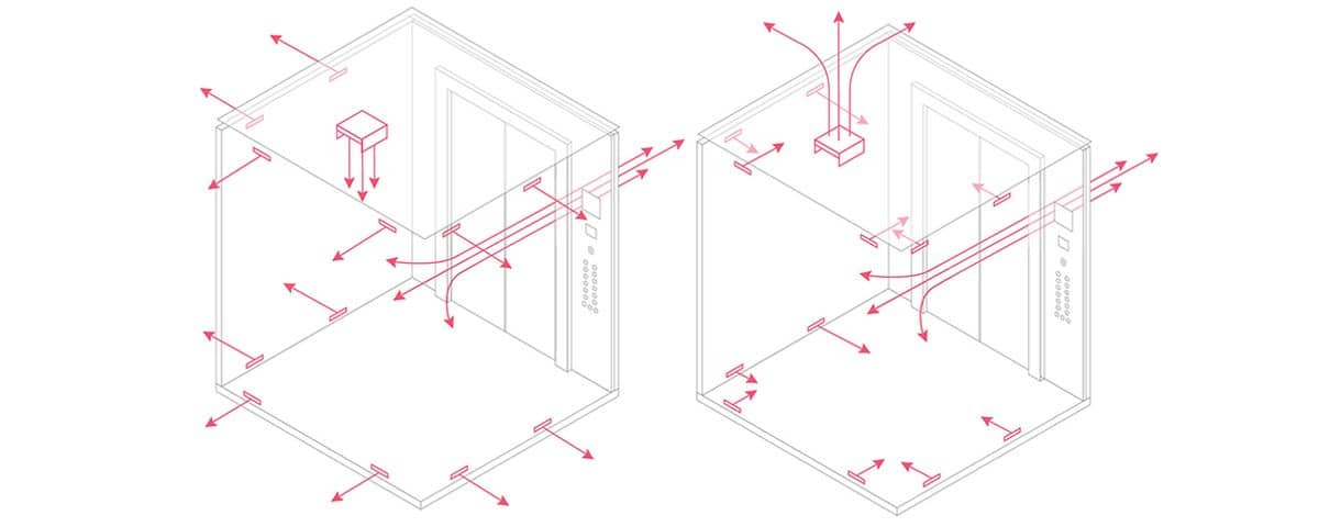 Airflow and Elevators