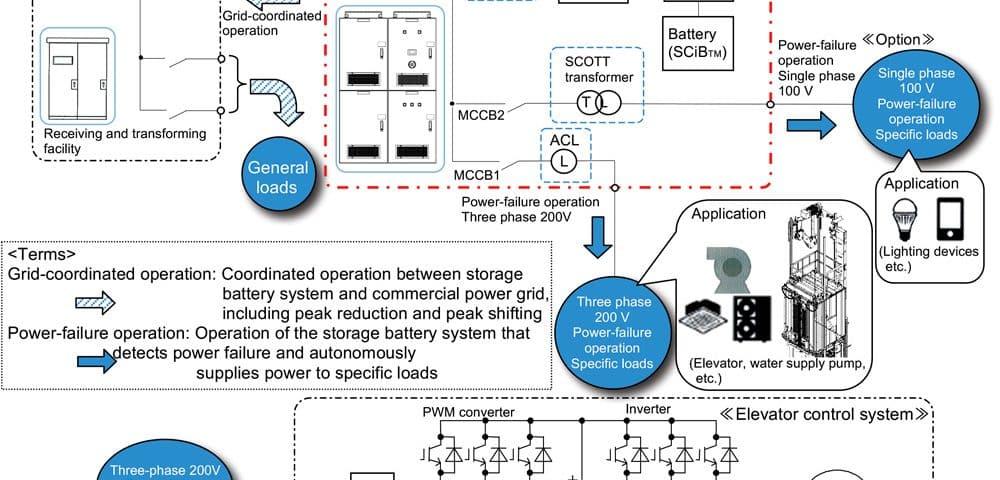 An-Effective-Energy-Saving-Elevator