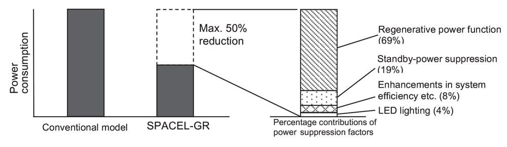 An-Effective-Energy-Saving-Elevator-Figure-3