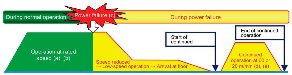 An-Effective-Energy-Saving-Elevator-Figure-4