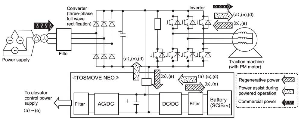An-Effective-Energy-Saving-Elevator-Figure-5