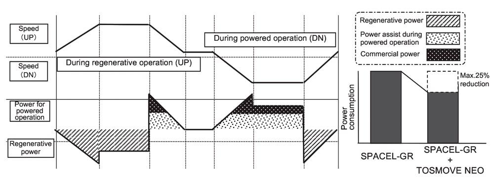 An-Effective-Energy-Saving-Elevator-Figure-6