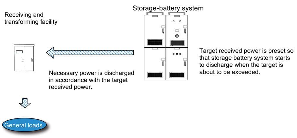An-Effective-Energy-Saving-Elevator-Figure-8