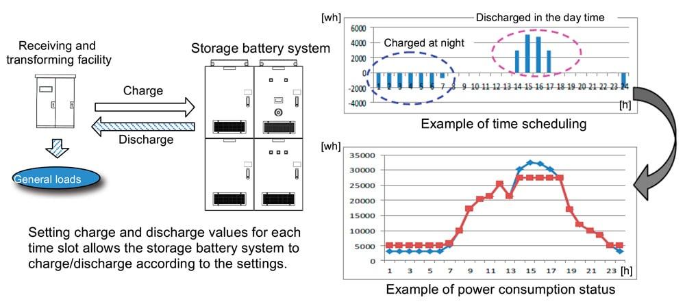 An-Effective-Energy-Saving-Elevator-Figure-9
