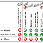 Anchoring-Guide-Rails-under-Seismic-Conditions-Table-1
