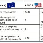 Anchoring-Guide-Rails-under-Seismic-Conditions-Table-3