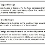 Anchoring-Guide-Rails-under-Seismic-Conditions-Table-4