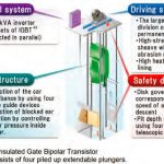 Technological-Development-of-the-Ultra-High-Speed-Elevator-with-a-Speed-of-1200-mpm-Figure-2