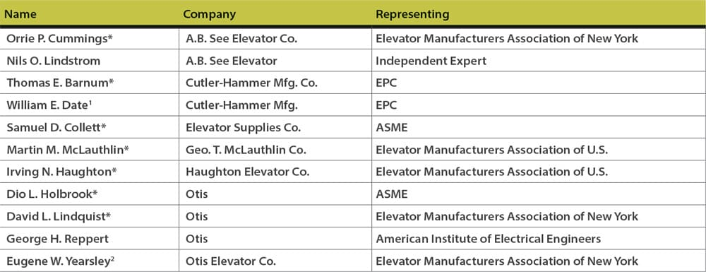 The-American-Safety-Code-for-Elevators-and-Escalators-Part-1-Table-5